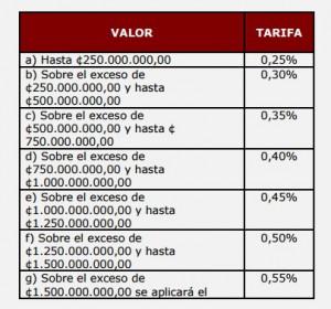 Cuadro Sobre impuestos Casas Lujo